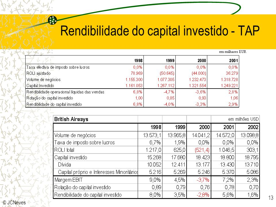 Rendibilidade do capital investido - TAP