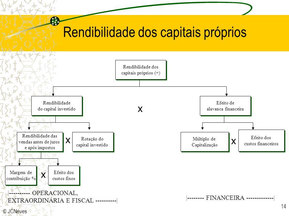 Rendibilidade dos capitais próprios