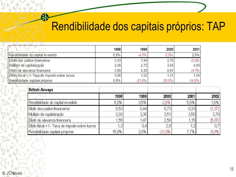 Rendibilidade dos capitais próprios: TAP