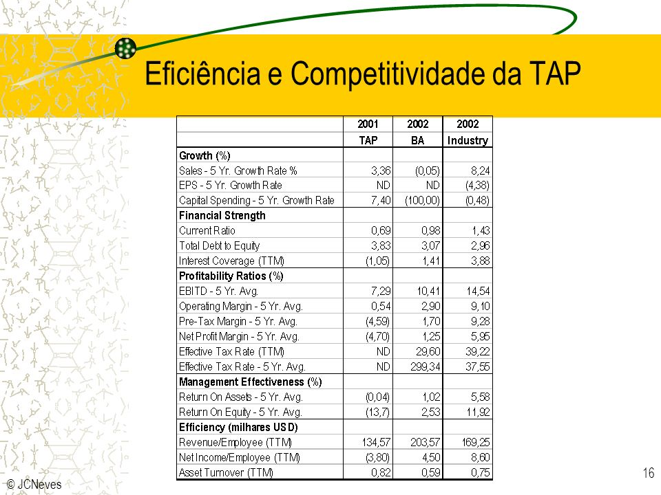 Eficiência e Competitividade da TAP