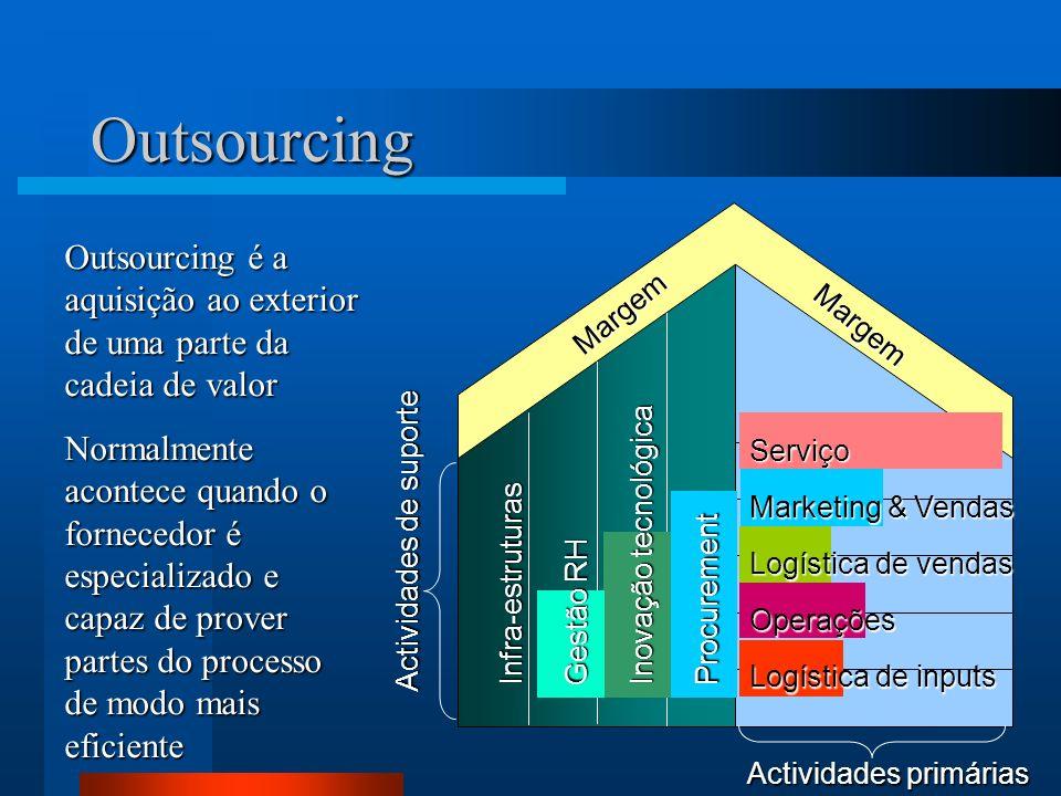 Outsourcing Margem. Actividades primárias. Actividades de suporte. Outsourcing é a aquisição ao exterior de uma parte da cadeia de valor.