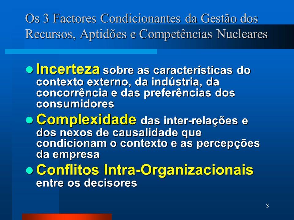 Conflitos Intra-Organizacionais entre os decisores