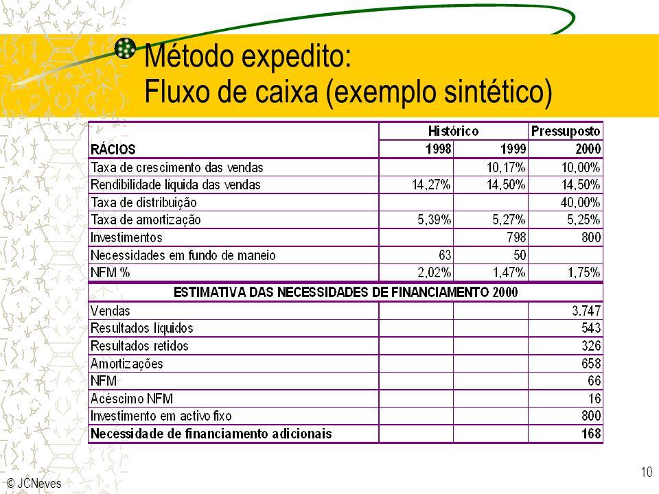 Método expedito: Fluxo de caixa (exemplo sintético)