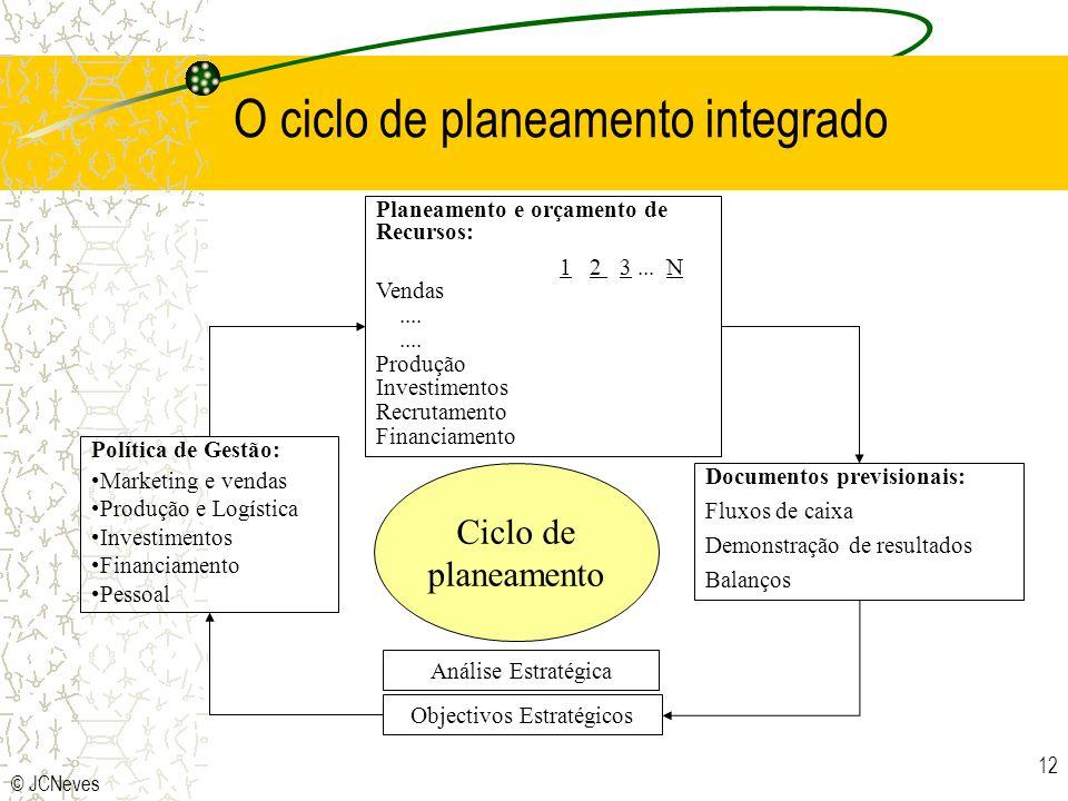 O ciclo de planeamento integrado