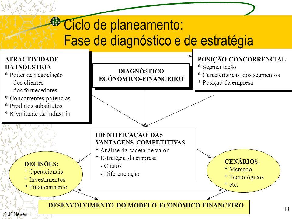 Ciclo de planeamento: Fase de diagnóstico e de estratégia