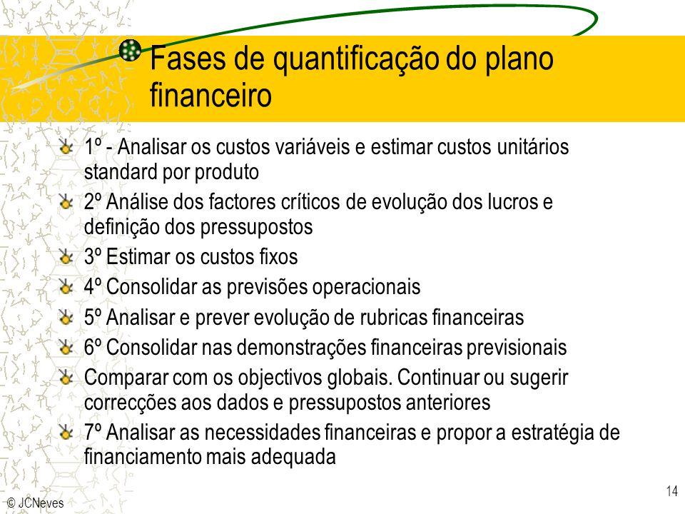 Fases de quantificação do plano financeiro