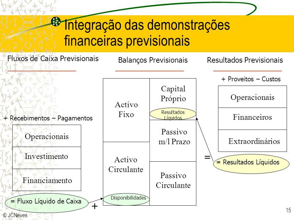 Integração das demonstrações financeiras previsionais