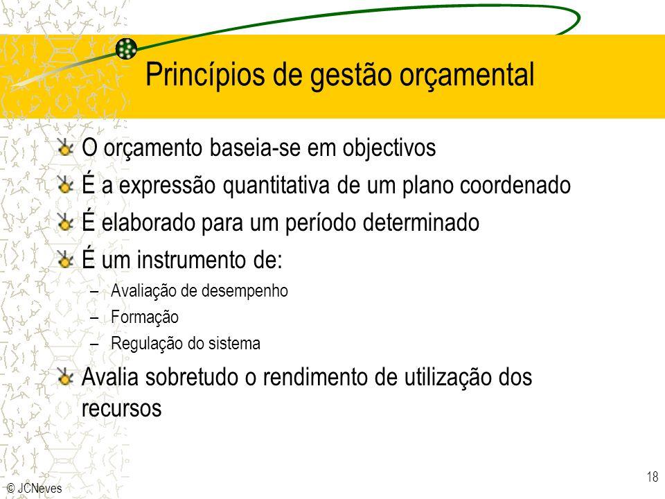 Princípios de gestão orçamental