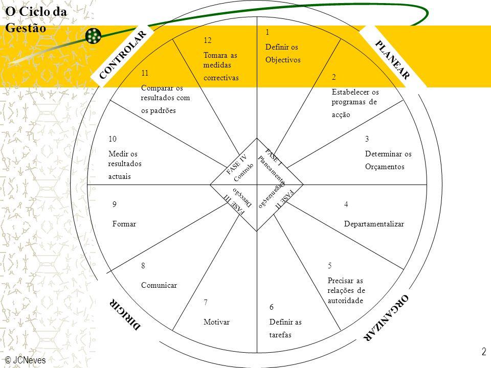 O Ciclo da Gestão CONTROLAR PLANEAR DIRIGIR ORGANIZAR © JCNeves 1