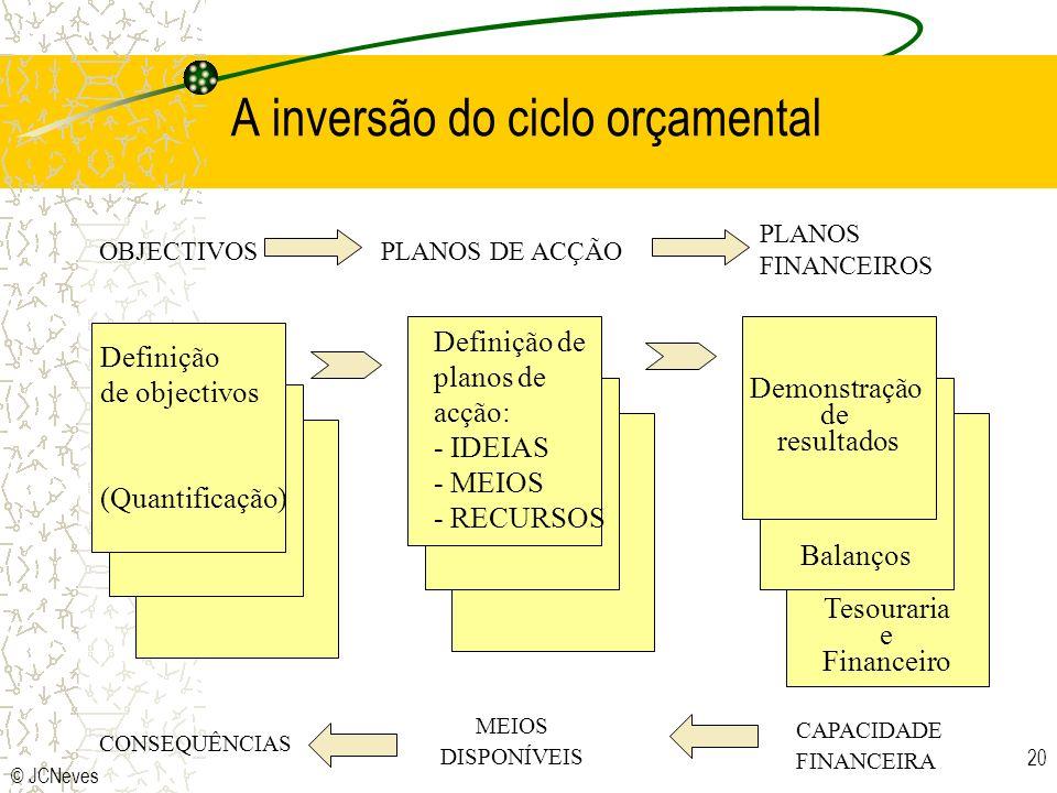 A inversão do ciclo orçamental