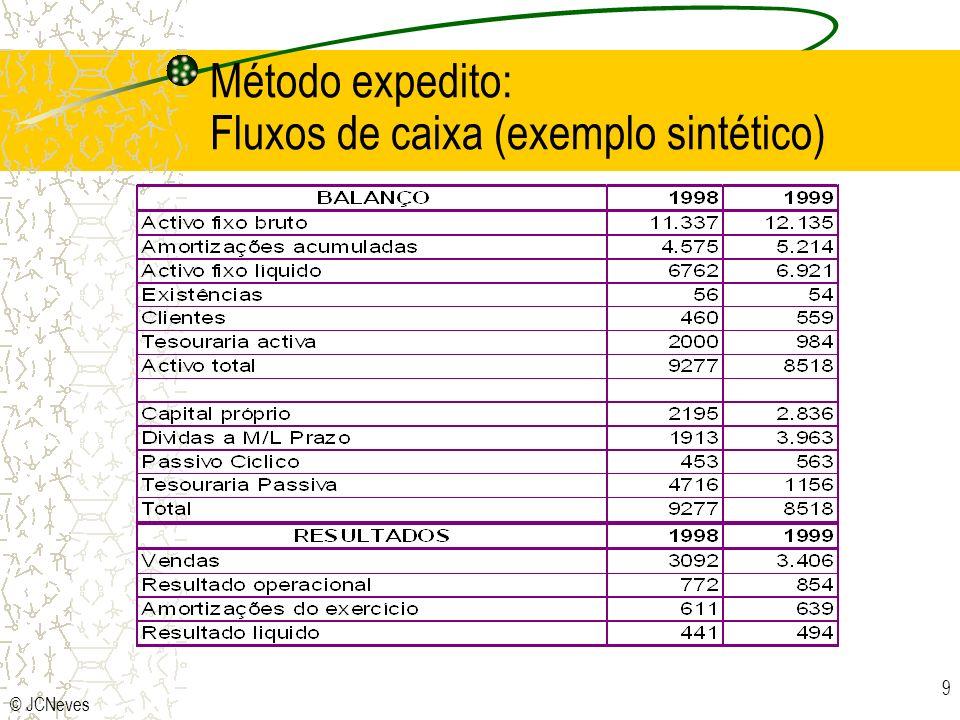 Método expedito: Fluxos de caixa (exemplo sintético)