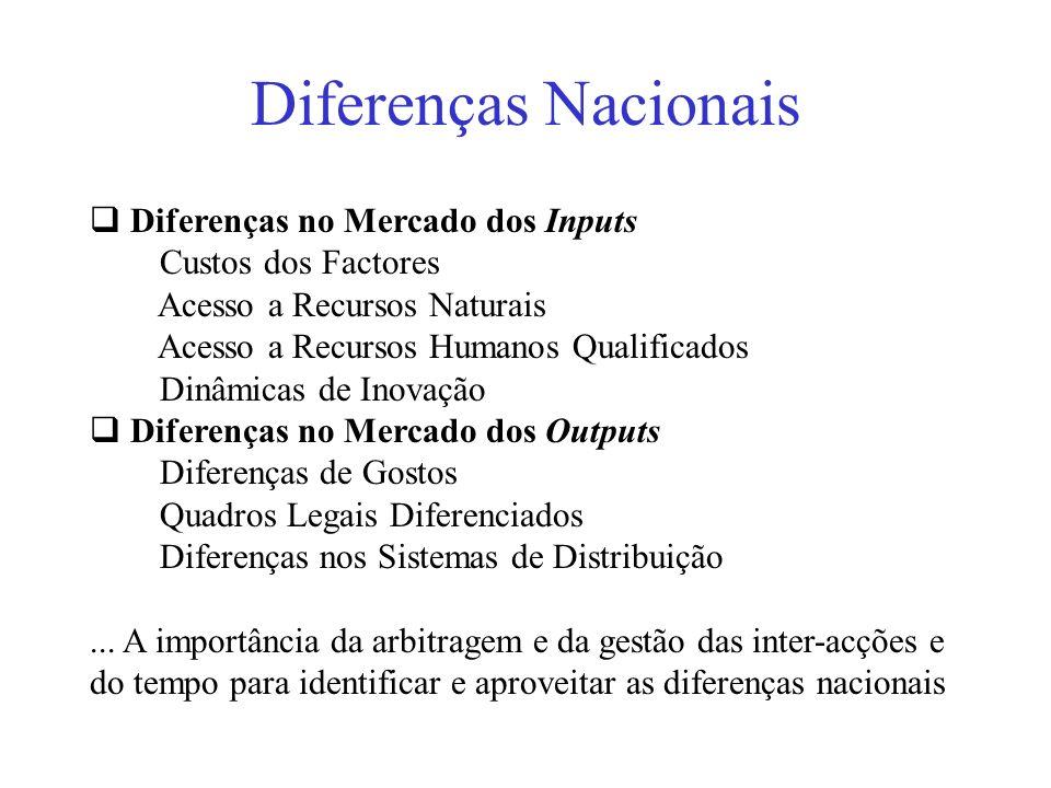 Diferenças Nacionais Diferenças no Mercado dos Inputs