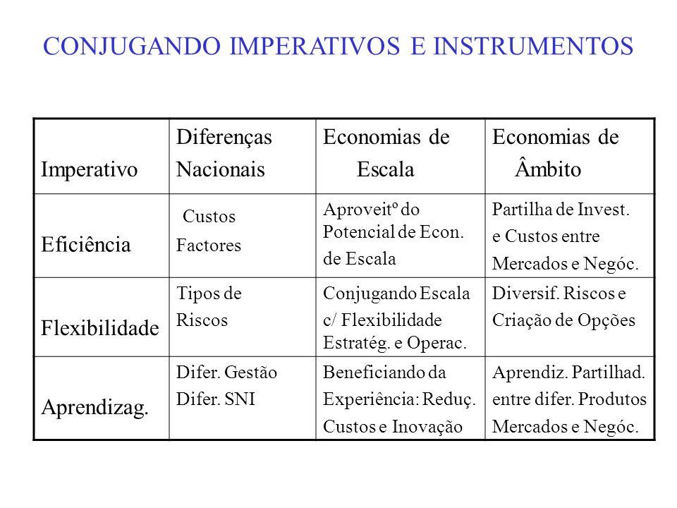 CONJUGANDO IMPERATIVOS E INSTRUMENTOS