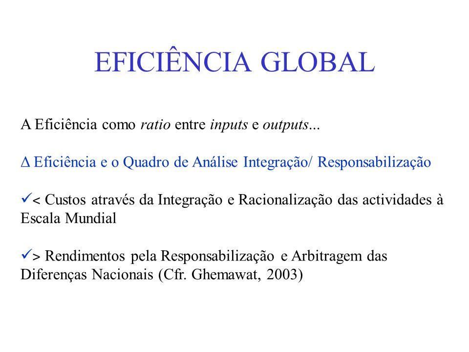 EFICIÊNCIA GLOBAL A Eficiência como ratio entre inputs e outputs...