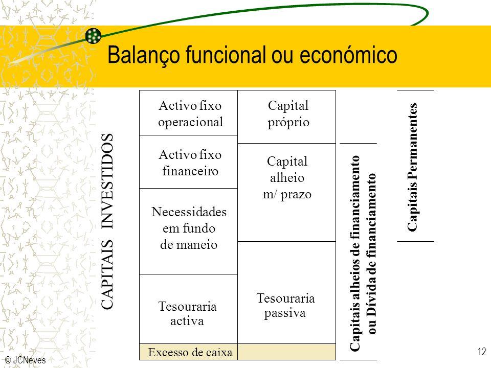 Balanço funcional ou económico