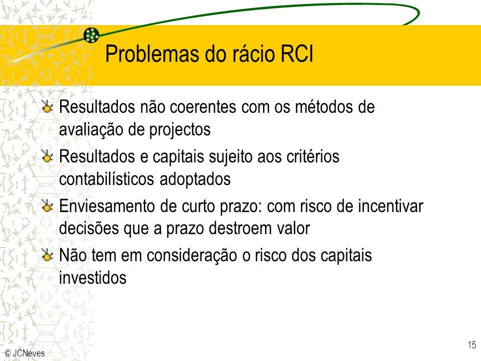 Problemas do rácio RCIResultados não coerentes com os métodos de avaliação de projectos.