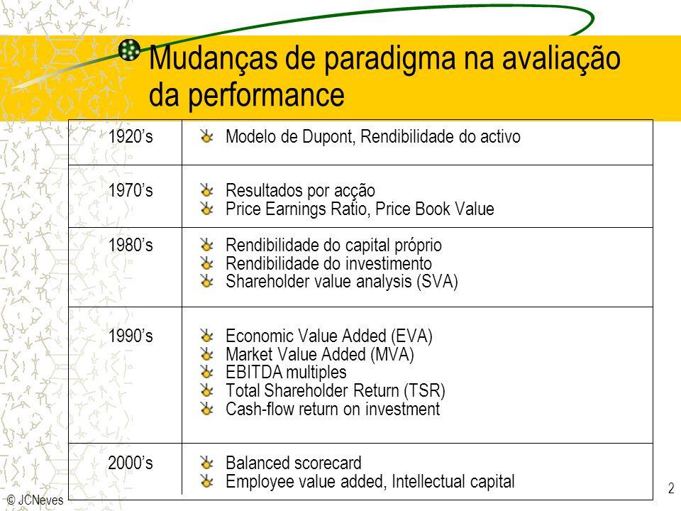 Mudanças de paradigma na avaliação da performance