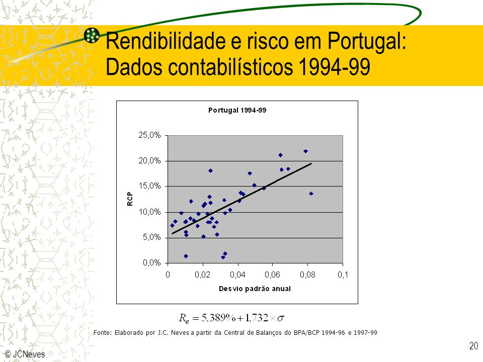Rendibilidade e risco em Portugal: Dados contabilísticos 1994-99