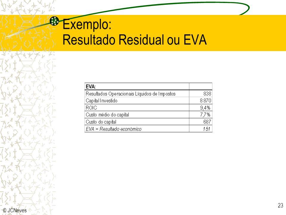 Exemplo: Resultado Residual ou EVA
