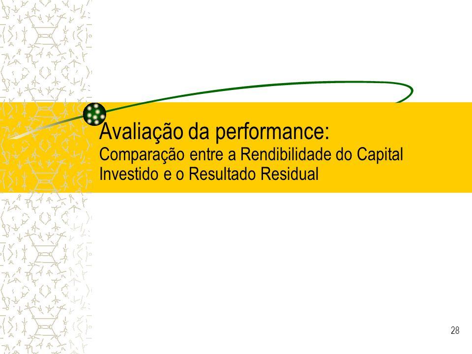 Avaliação da performance: Comparação entre a Rendibilidade do Capital Investido e o Resultado Residual