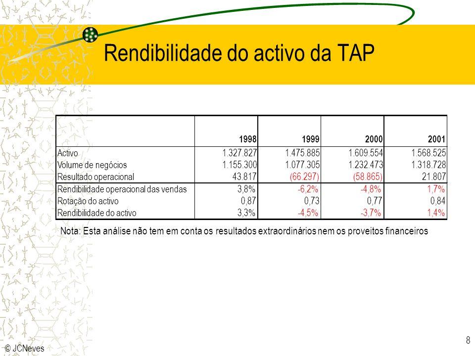 Rendibilidade do activo da TAP