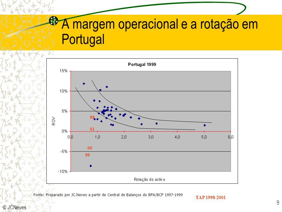 A margem operacional e a rotação em Portugal