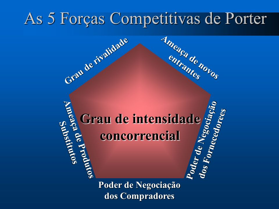 As 5 Forças Competitivas de Porter