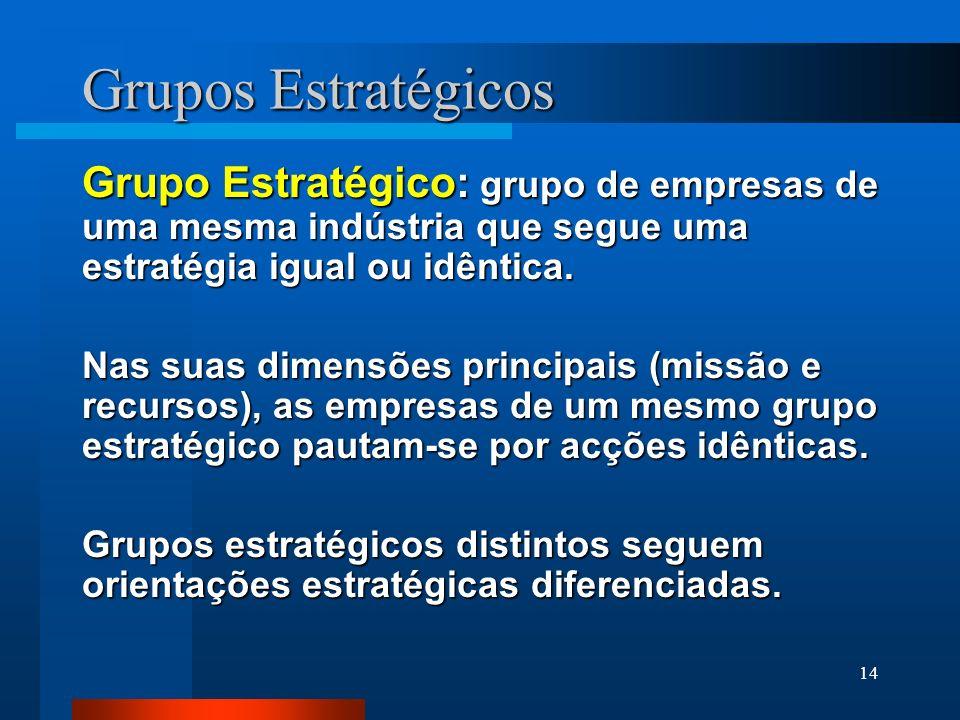 Grupos Estratégicos Grupo Estratégico: grupo de empresas de uma mesma indústria que segue uma estratégia igual ou idêntica.