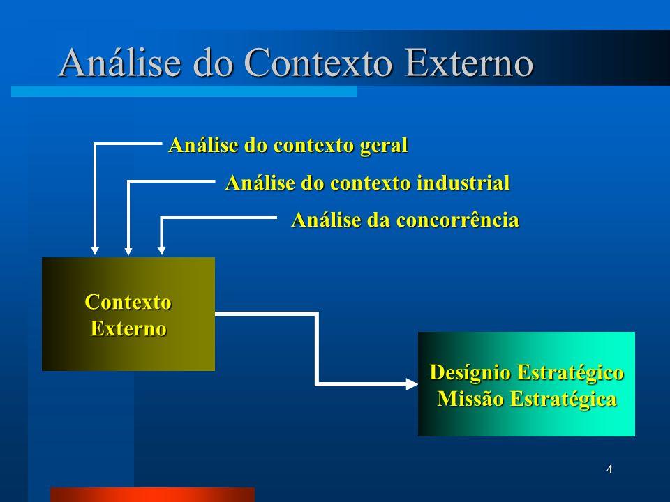 Análise do Contexto Externo