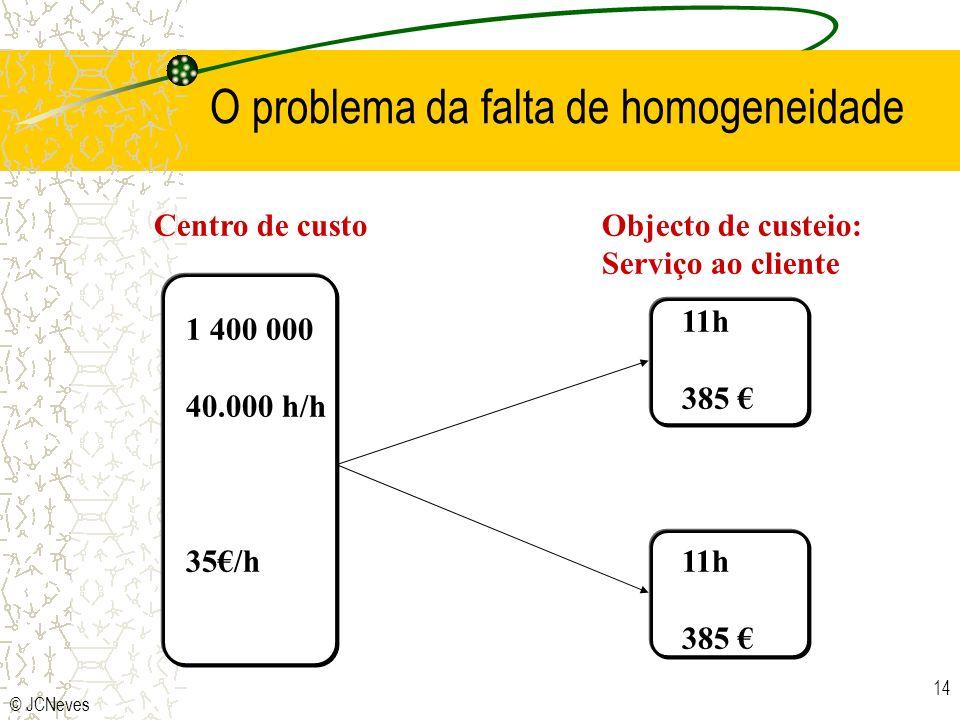 O problema da falta de homogeneidade