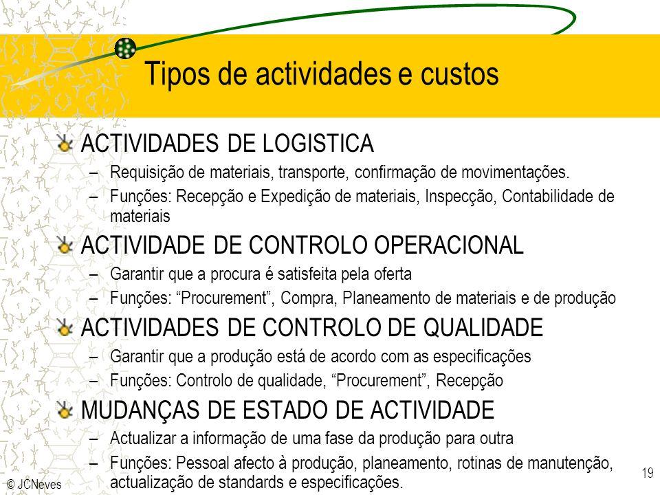 Tipos de actividades e custos