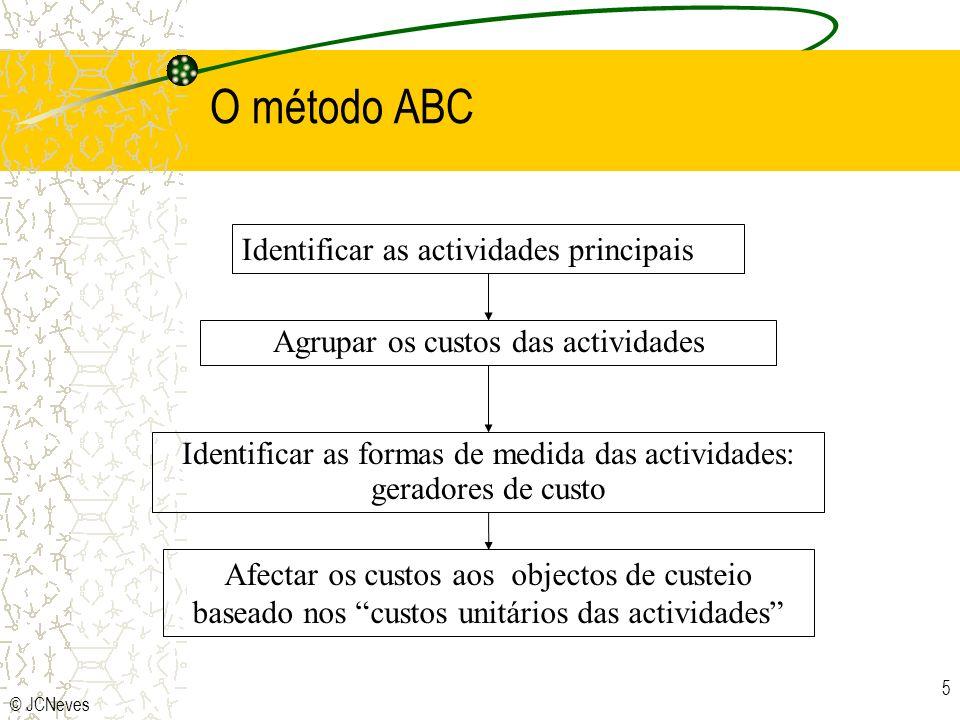 O método ABC Identificar as actividades principais