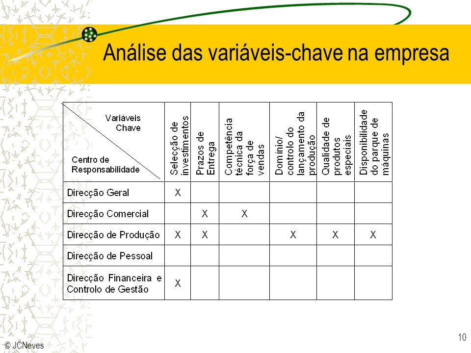 Análise das variáveis-chave na empresa