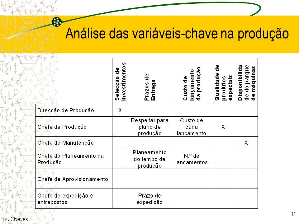 Análise das variáveis-chave na produção
