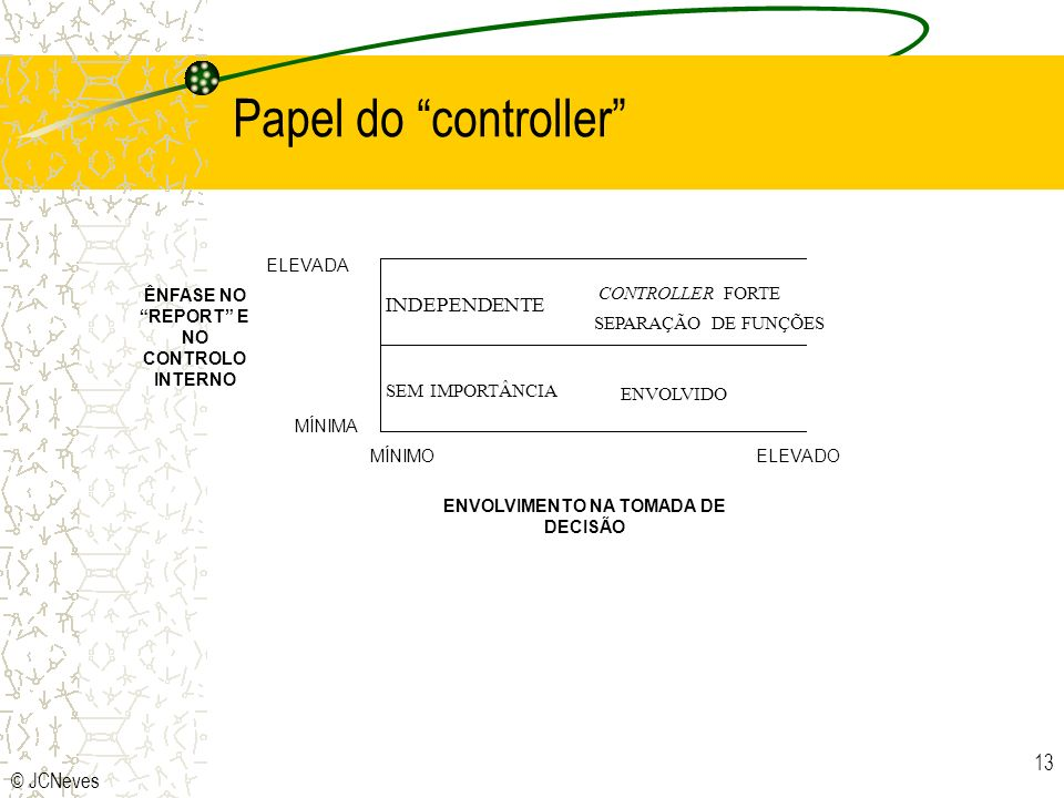 Papel do controller INDEPENDENTE © JCNeves CONTROLLER FORTE