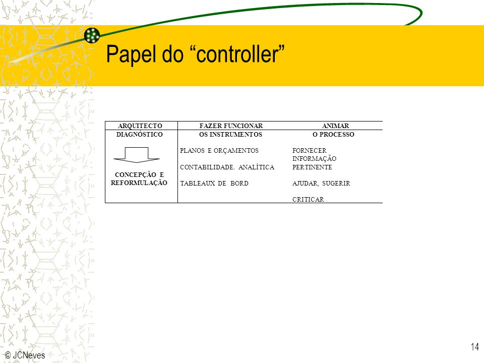 Papel do controller © JCNeves ARQUITECTO FAZER FUNCIONAR ANIMAR