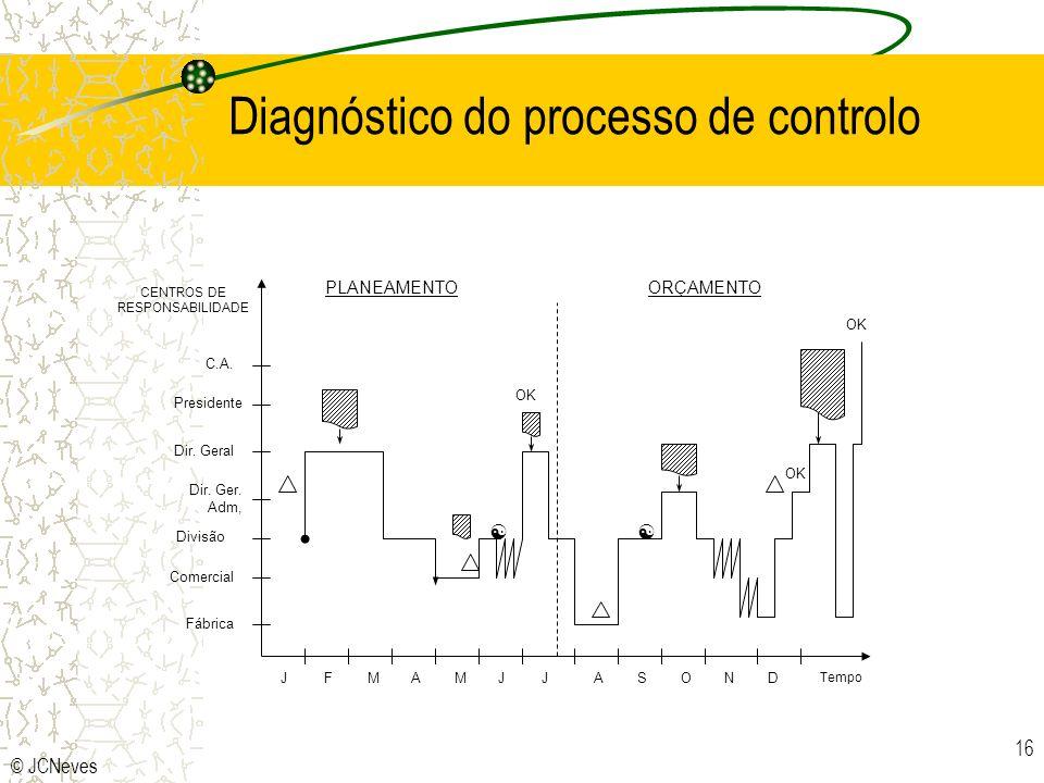 Diagnóstico do processo de controlo