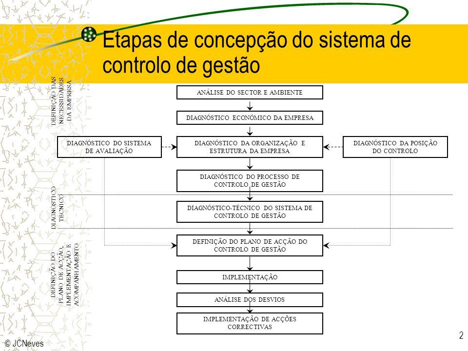 Etapas de concepção do sistema de controlo de gestão