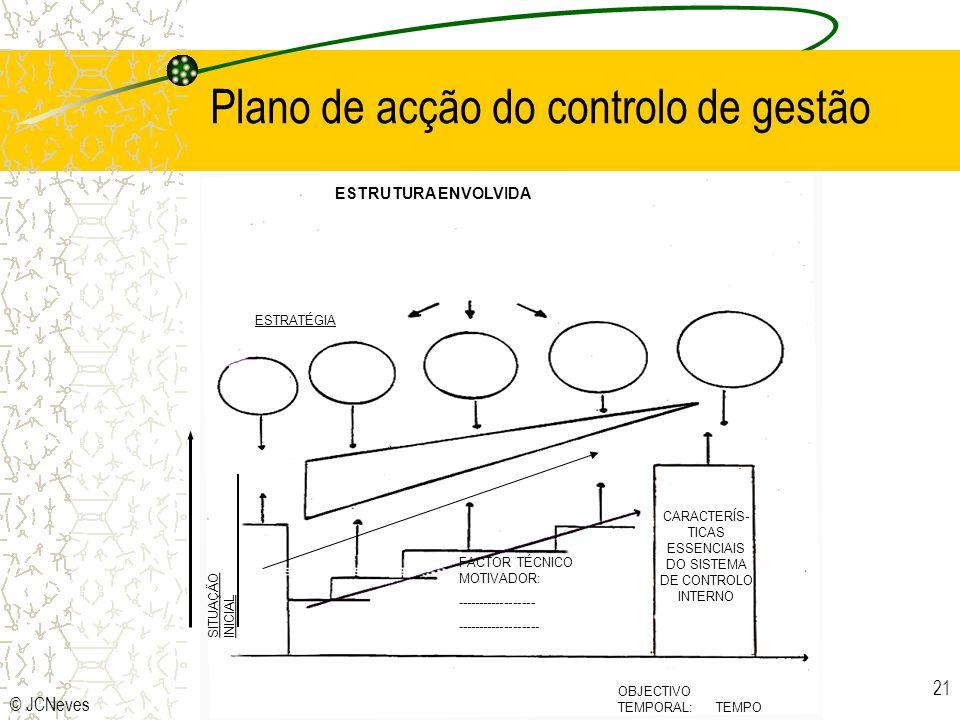 Plano de acção do controlo de gestão