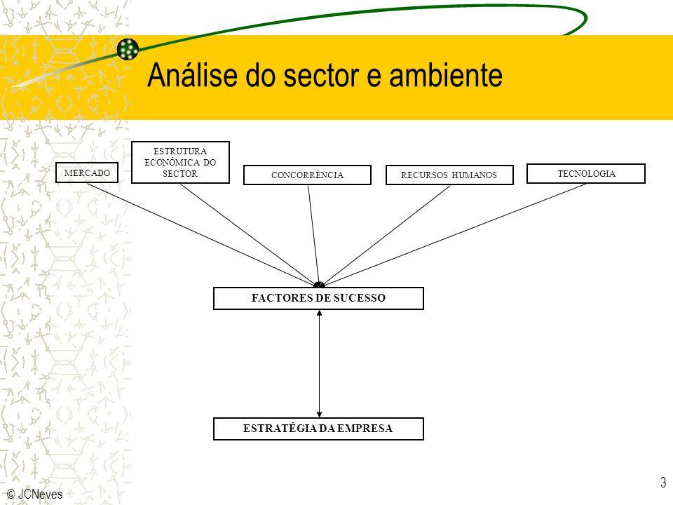 Análise do sector e ambiente