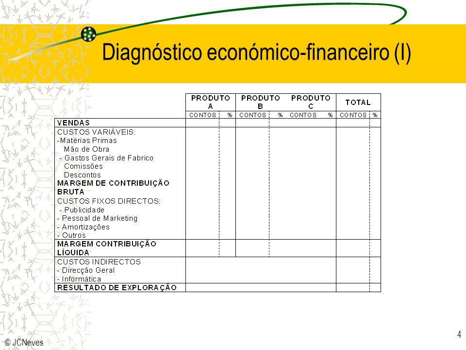 Diagnóstico económico-financeiro (I)
