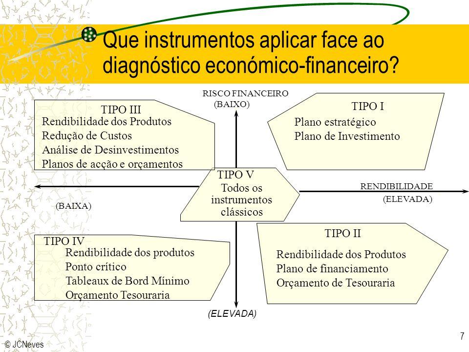 Que instrumentos aplicar face ao diagnóstico económico-financeiro