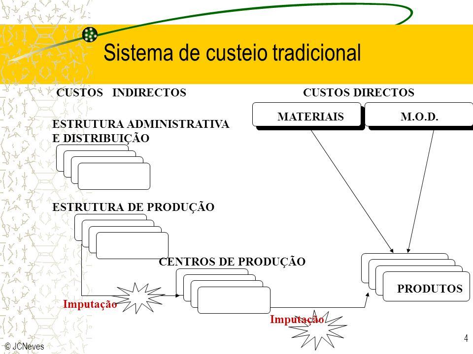 Sistema de custeio tradicional