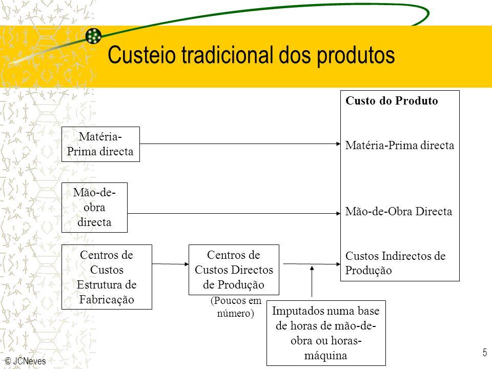 Custeio tradicional dos produtos