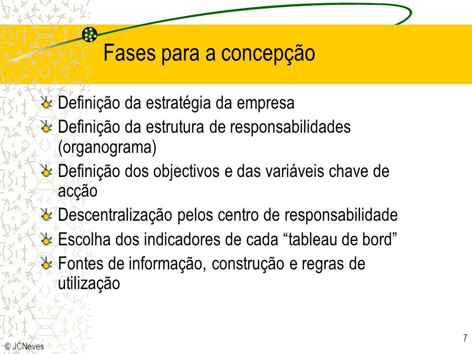 Fases para a concepção Definição da estratégia da empresa
