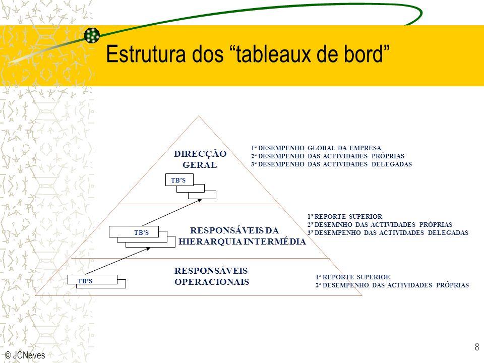 Estrutura dos tableaux de bord