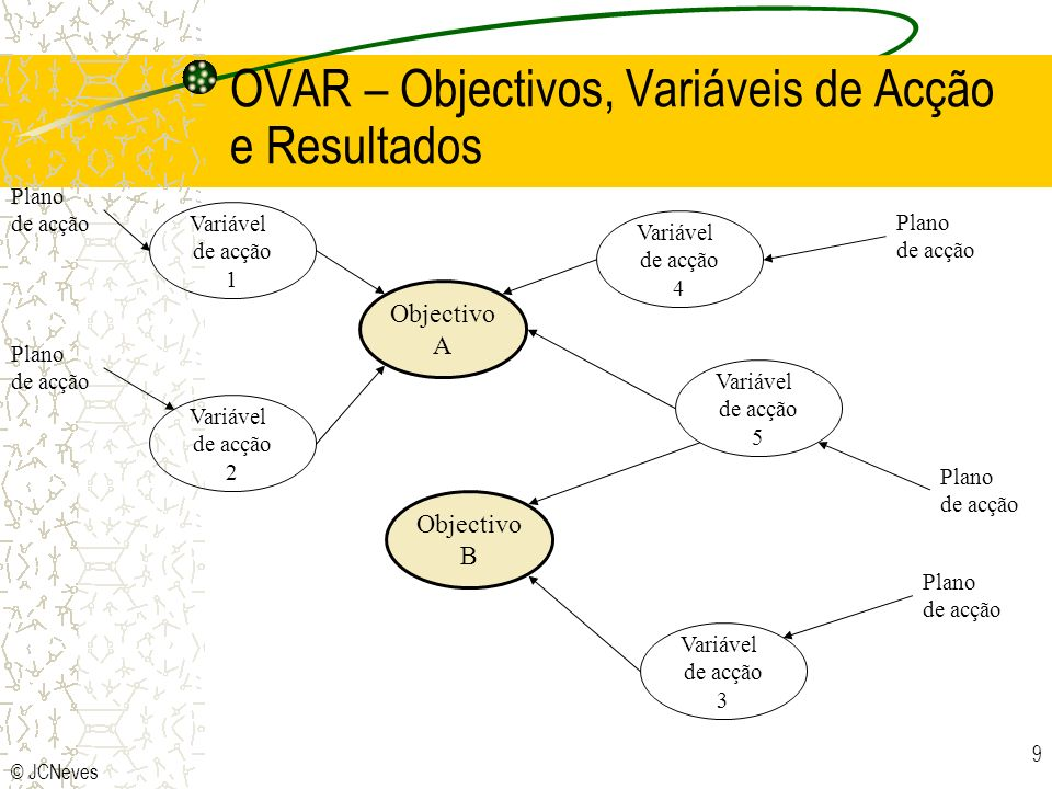 OVAR – Objectivos, Variáveis de Acção e Resultados