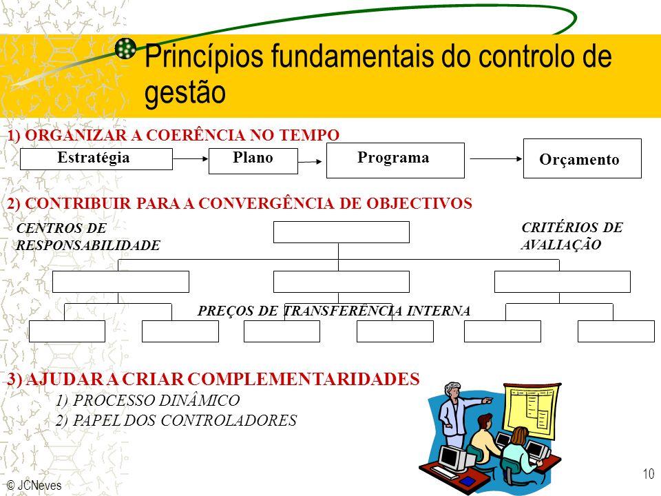 Princípios fundamentais do controlo de gestão