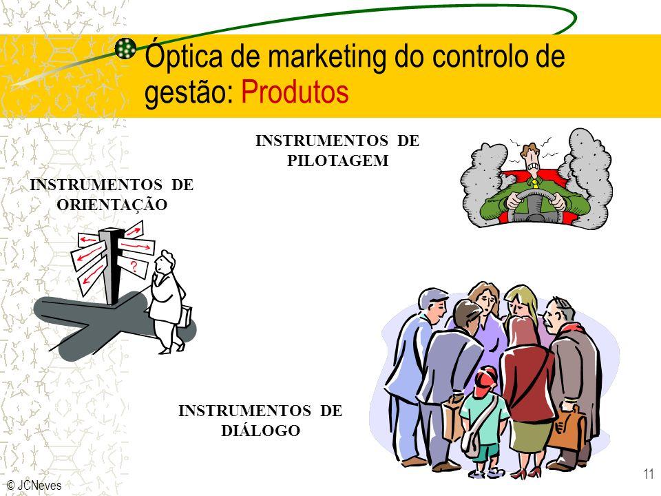 Óptica de marketing do controlo de gestão: Produtos