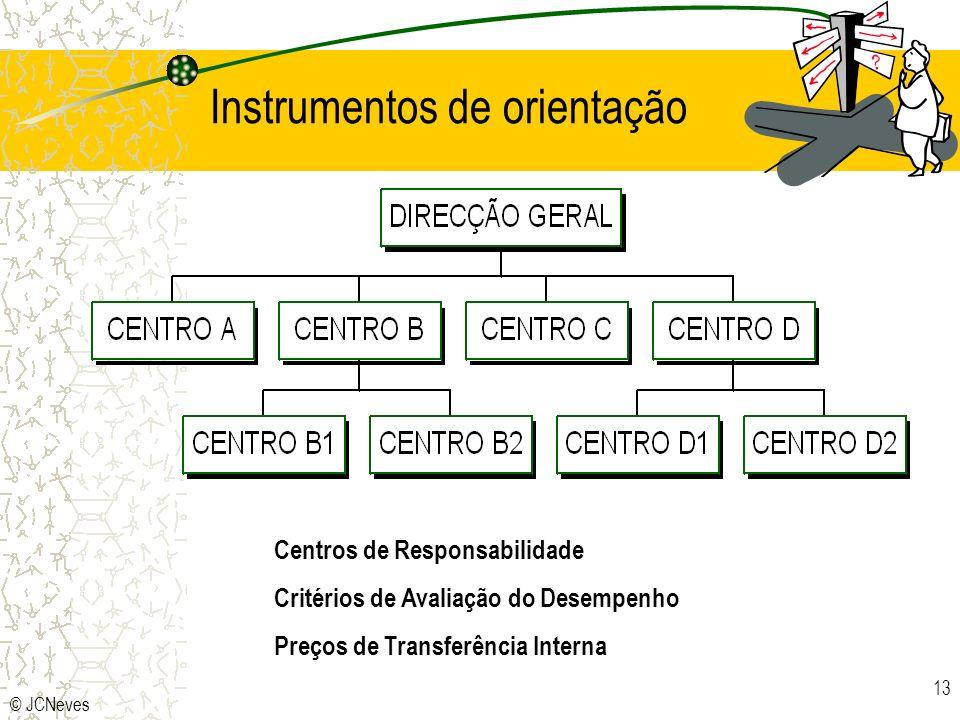 Instrumentos de orientação